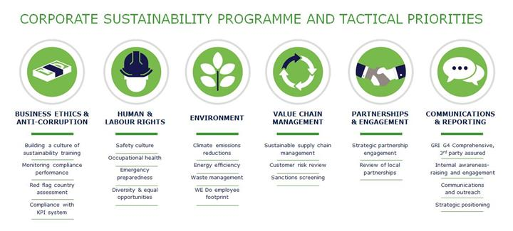 Corporate sustainability programme graphic