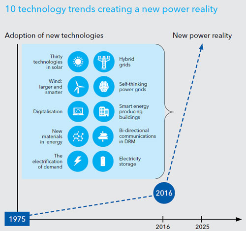 Technology_Outlook_Infografica