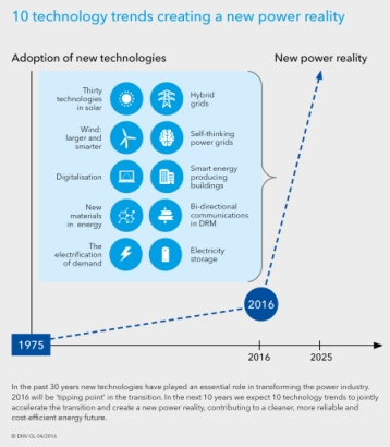 Technology Outlook 2025 Energy infographic 358x410pxl
