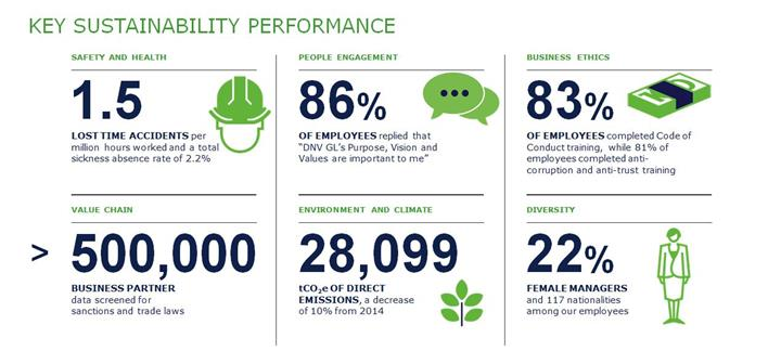 key sustainability performance graphic